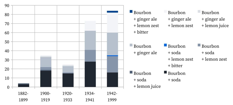 Bourbon Highball - Recipes.