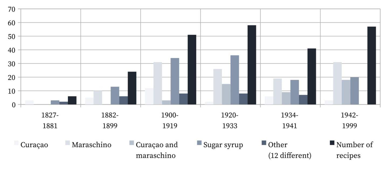 Brandy Crusta - Sugar sources.