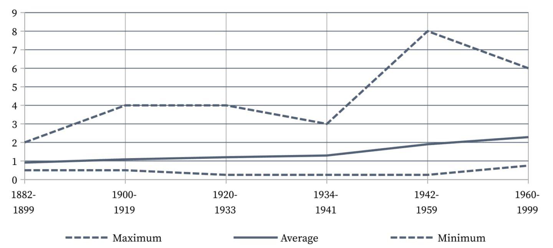 Manhattan Cocktail - Average ratio of whiskey to vermouth.