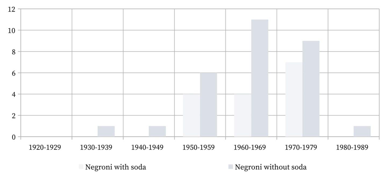 Negroni - The use of soda.