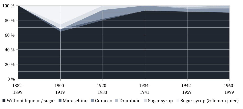 Rob Roy - Liqueurs and sugar syrup.