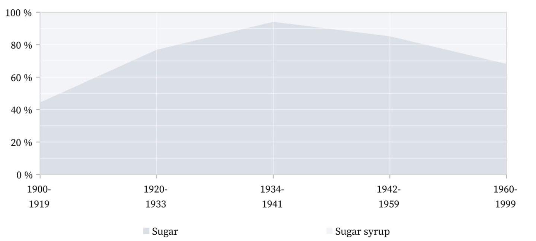 Sazerac - Sugar.