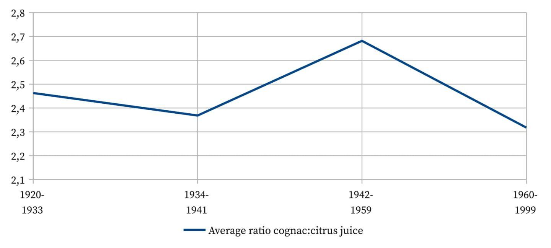 Sidecar - Average ratio of cognac to citrus juice.