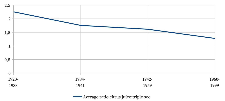 Sidecar - Average ratio of citrus juice to triple sec.