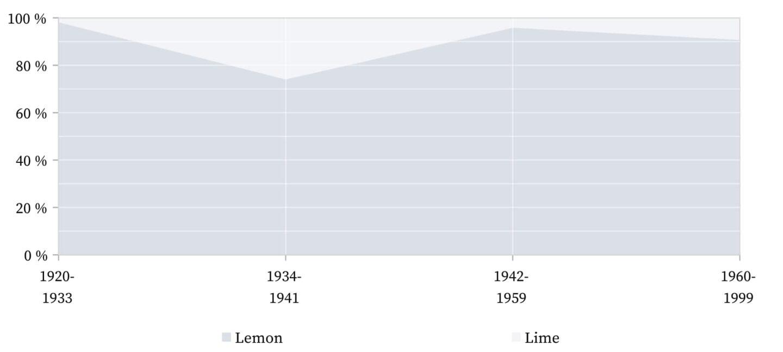Sidecar - Lemon juice and lime juice.