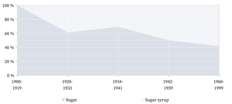 Zazerac and Zazarac - Sugar.