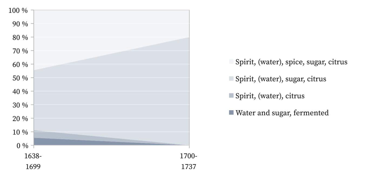 Punch 1638-1737 - Simplified formulas.
